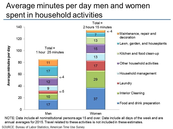 Average time spent on hookup sites