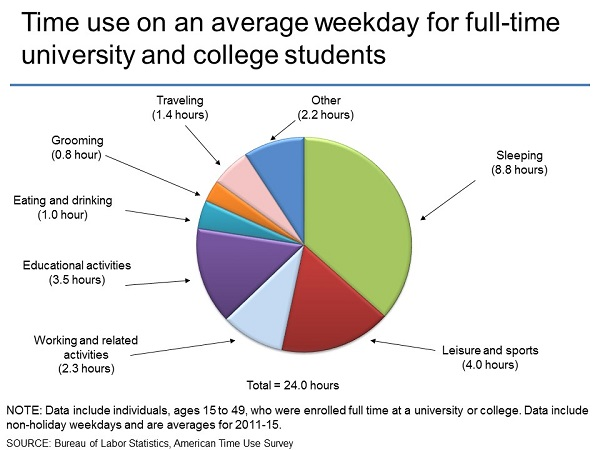 Time use on an average weekday for full-time university and college students