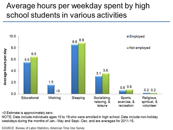 Average hours per school day spent by high school students in various activities